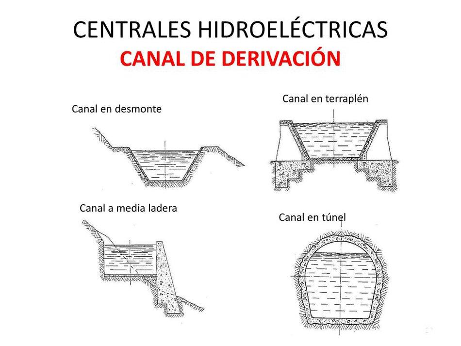 Tipos de canales de derivación